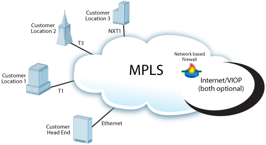 Mpls Diagram With Secured Wan